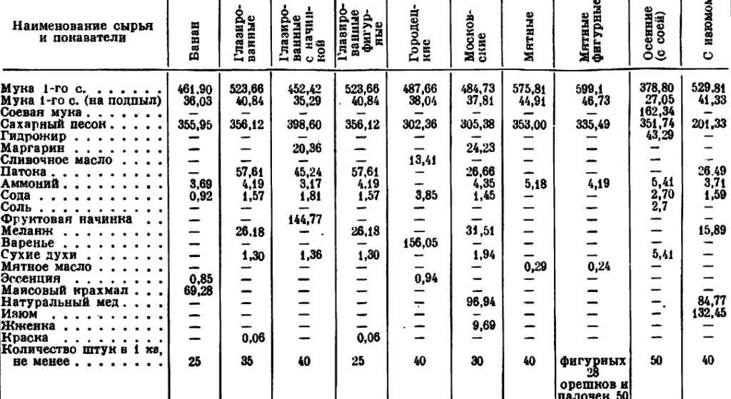 состав советских пряников